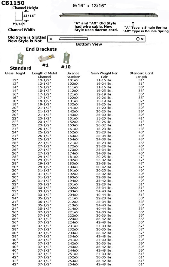 CB1150 - Channel Balances